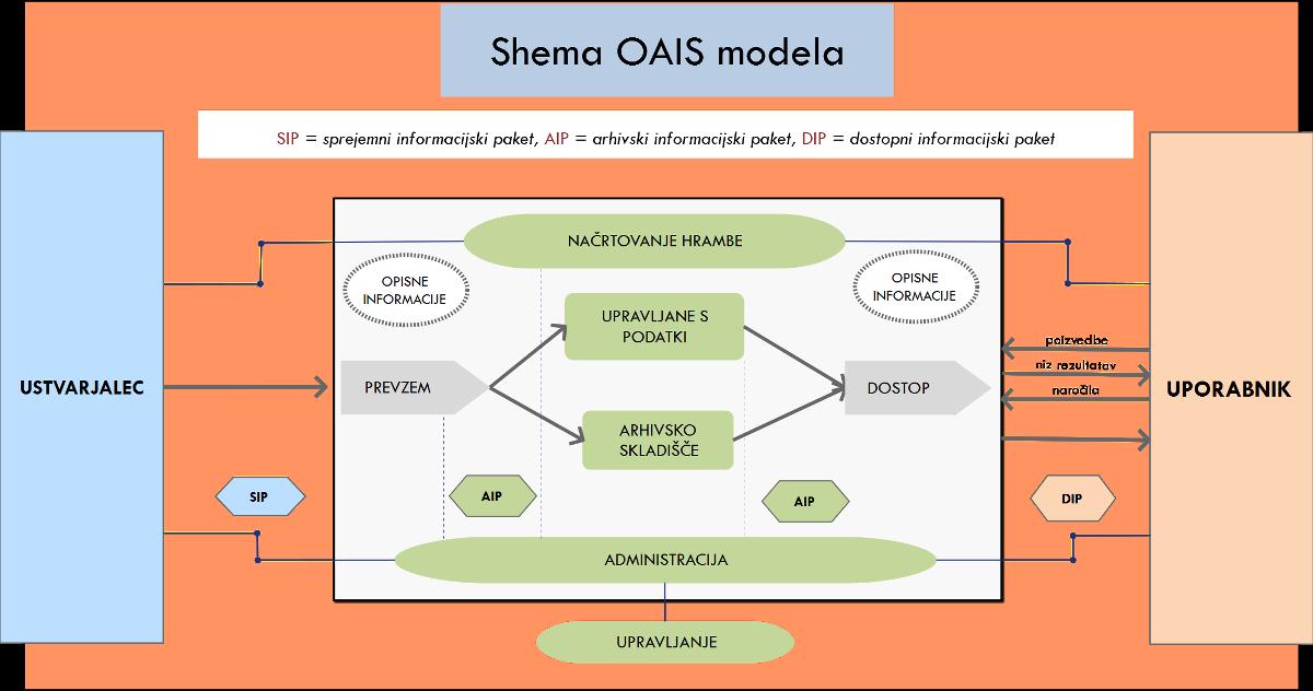 Shema OAIS modela